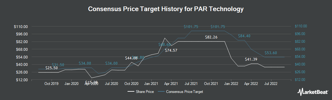 Price Target History for PAR Technology Corporation (NYSE:PAR)