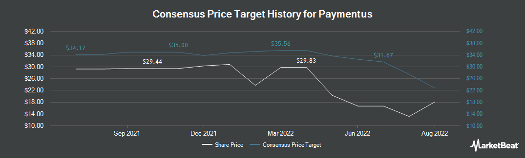 Price Target History for VeriFone Systems (NYSE:PAY)