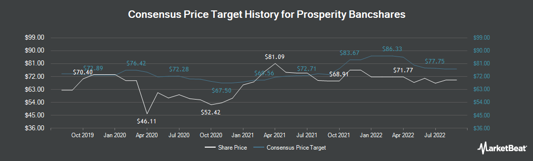 Price Target History for Prosperity Bancshares (NYSE:PB)