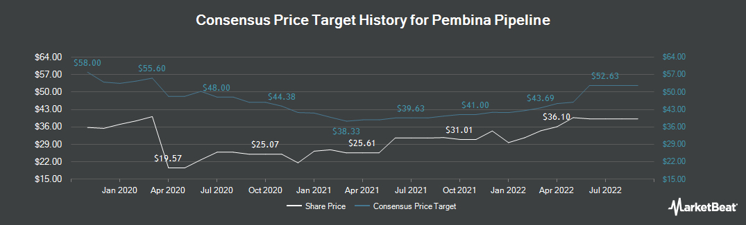 Price Target History for Pembina Pipeline Corp. (NYSE:PBA)