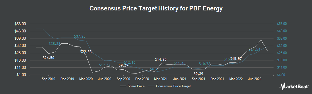 Price Target History for PBF Energy (NYSE:PBF)