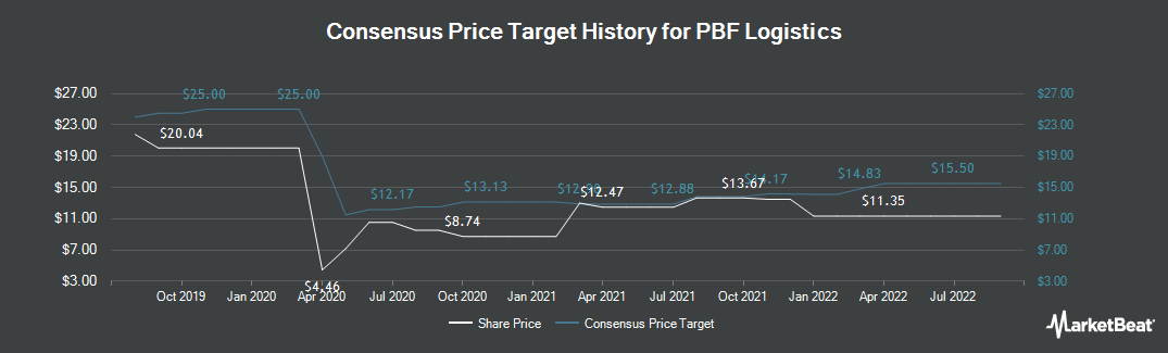 Price Target History for PBF Logistics (NYSE:PBFX)