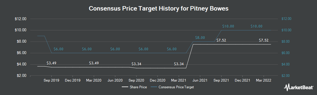 Price Target History for Pitney Bowes (NYSE:PBI)