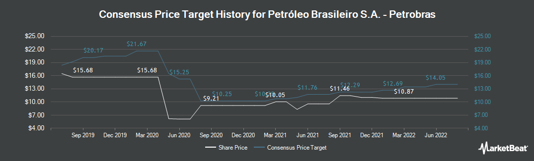 Price Target History for Petrobras (NYSE:PBR)