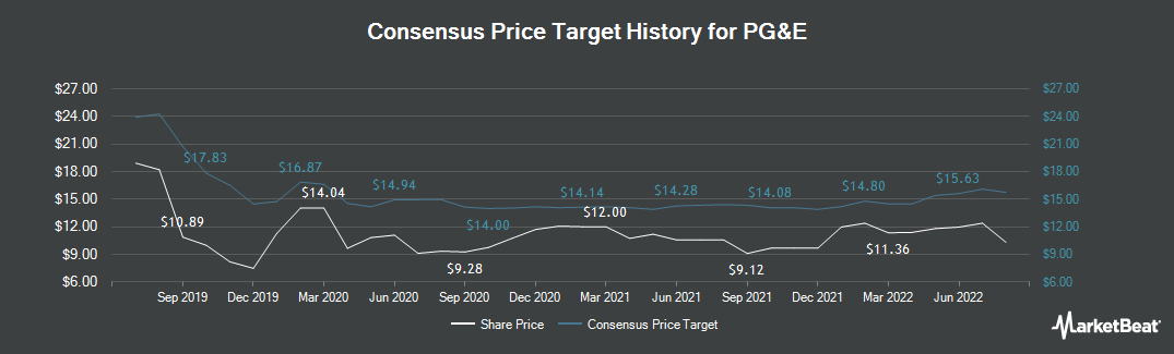 Price Target History for PG&E (NYSE:PCG)