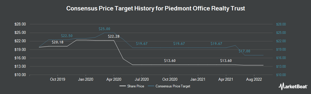 Price Target History for Piedmont Office Realty Trust (NYSE:PDM)