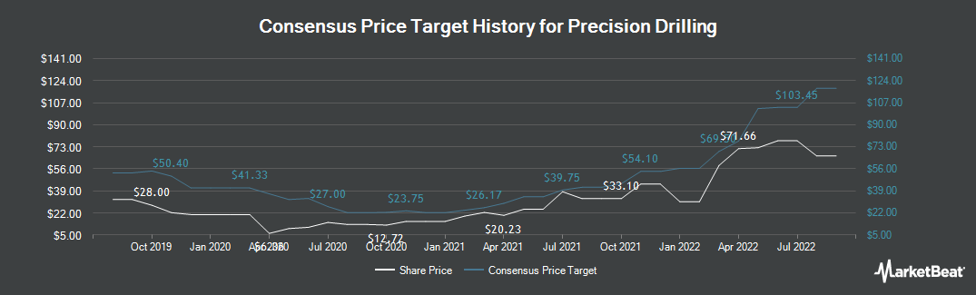 Price Target History for Precision Drilling (NYSE:PDS)