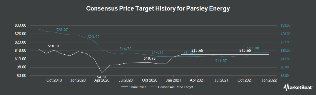 Price Target History for Parsley Energy (NYSE:PE)