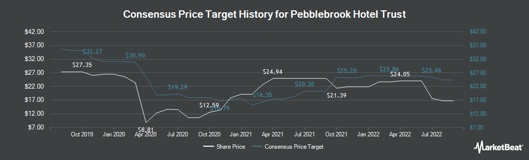 Price Target History for Pebblebrook Hotel Trust (NYSE:PEB)