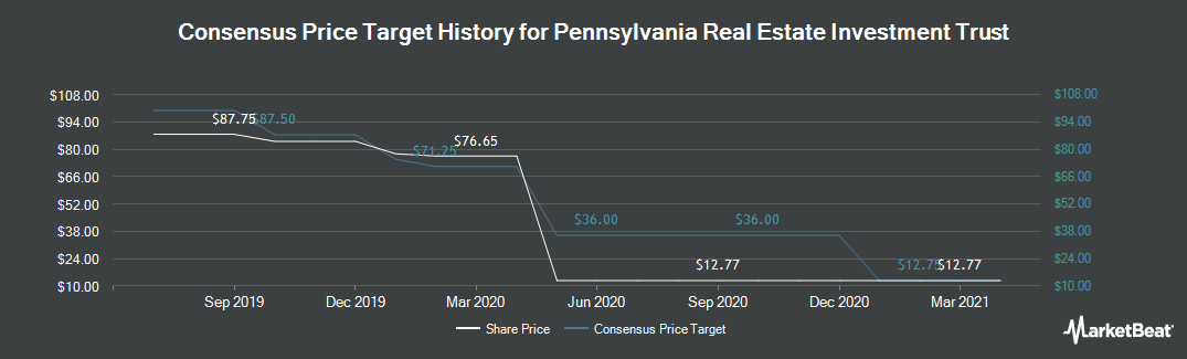 Price Target History for Pennsylvania R.E.I.T. (NYSE:PEI)