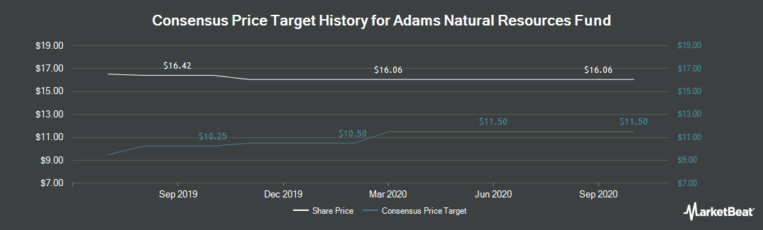 Price Target History for Adams Natural Resources Fund (NYSE:PEO)