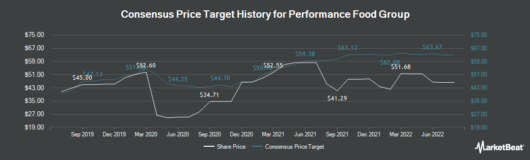 Price Target History for Performance Food Group (NYSE:PFGC)