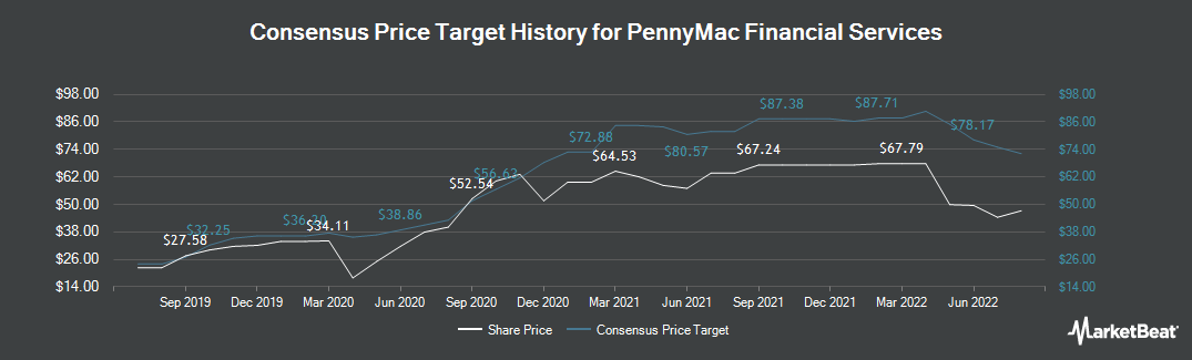 Price Target History for PennyMac Financial Services (NYSE:PFSI)