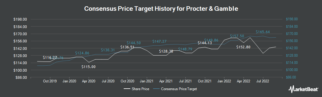 Price Target History for Procter & Gamble (NYSE:PG)