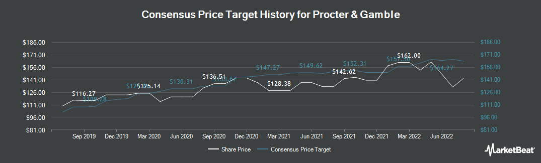 Price Target History for Procter & Gamble Company (The) (NYSE:PG)