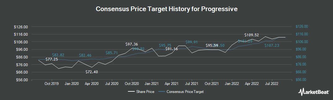 Price Target History for Progressive (NYSE:PGR)