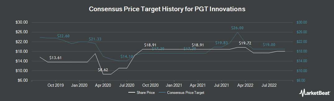 Price Target History for PGT Innovations (NYSE:PGTI)