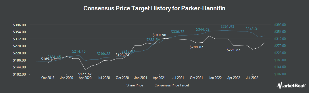 Price Target History for Parker Hannifin (NYSE:PH)