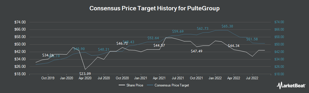 Price Target History for PulteGroup (NYSE:PHM)