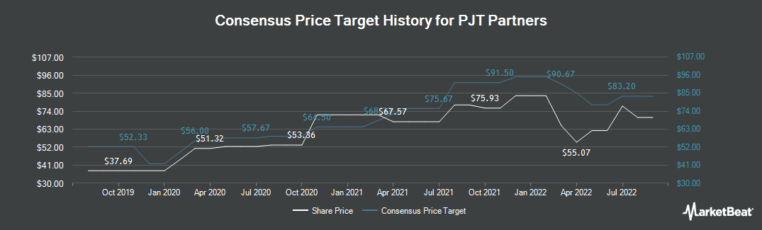 Price Target History for PJT Partners (NYSE:PJT)