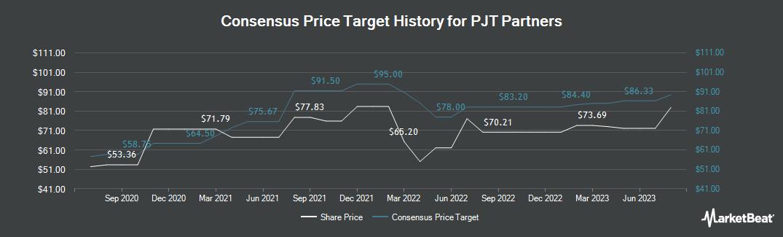 Price Target History for PJT Partners (NYSE:PJT)