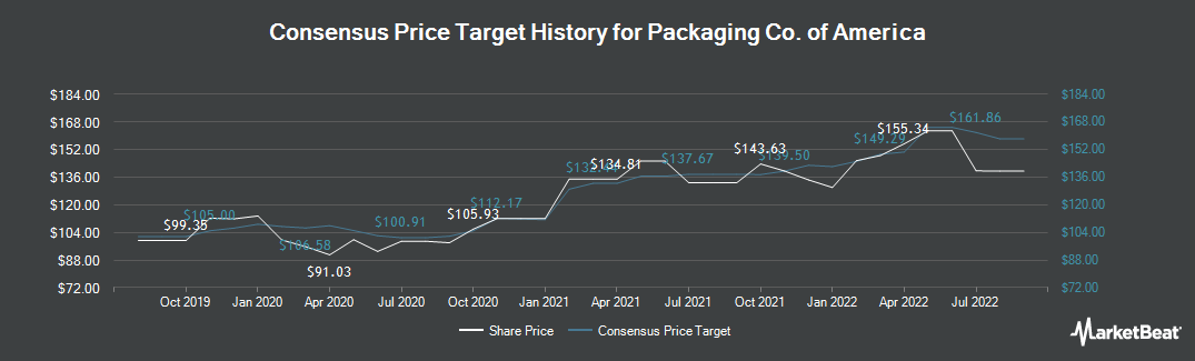 Price Target History for Packaging Corp Of America (NYSE:PKG)