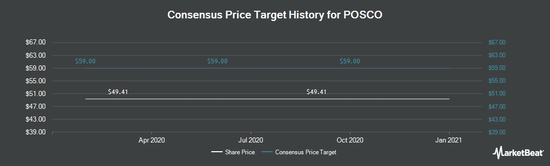 Price Target History for POSCO (NYSE:PKX)