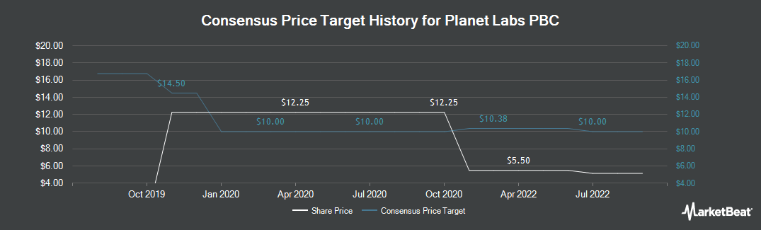 Price Target History for Protective Life Corp. (NYSE:PL)