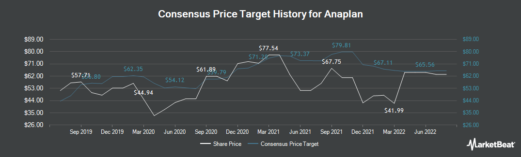 Price Target History for Anaplan (NYSE:PLAN)