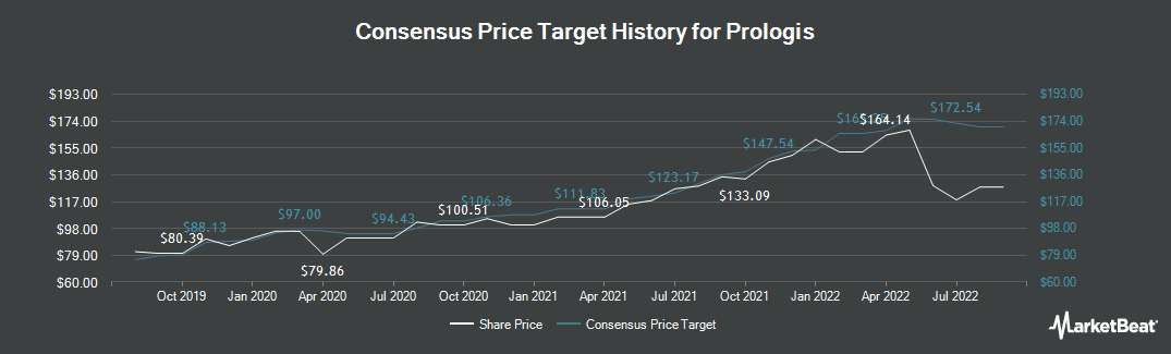 Price Target History for Prologis (NYSE:PLD)