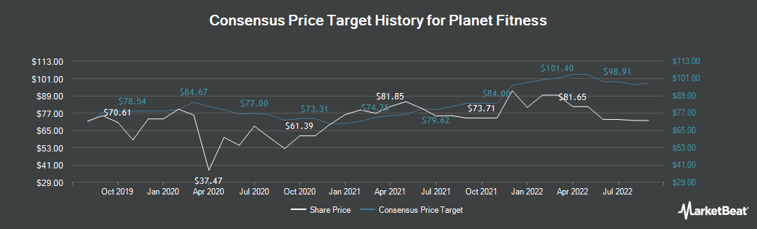 Price Target History for Planet Fitness (NYSE:PLNT)