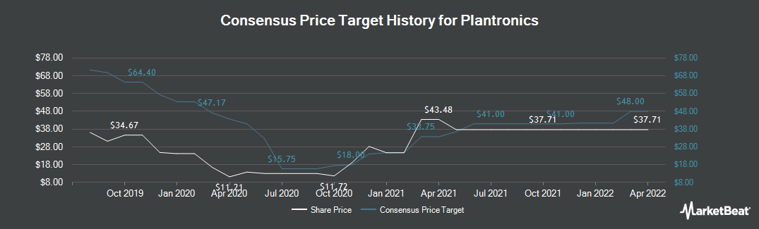 Price Target History for Plantronics (NYSE:PLT)