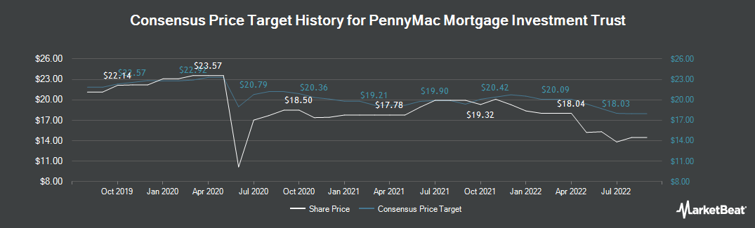 Price Target History for PennyMac Mortgage Investment Trust (NYSE:PMT)