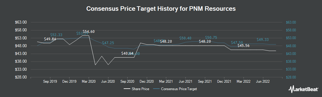 Price Target History for PNM Resources (NYSE:PNM)