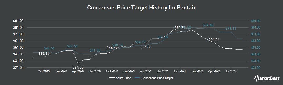 Price Target History for Pentair (NYSE:PNR)