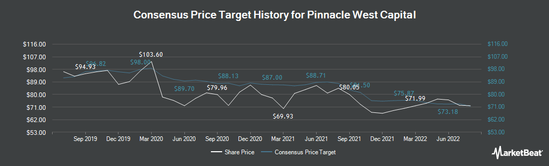 Price Target History for Pinnacle West Capital (NYSE:PNW)