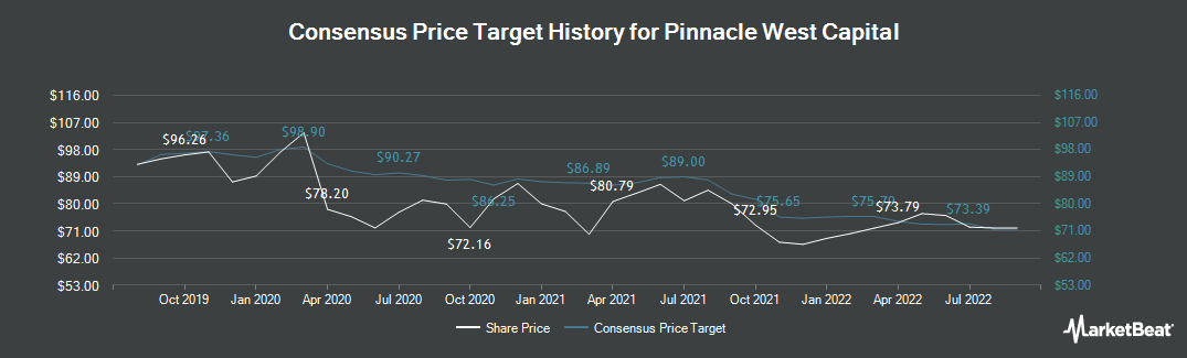 Price Target History for Pinnacle West Capital Corporation (NYSE:PNW)