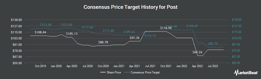 Price Target History for Post (NYSE:POST)