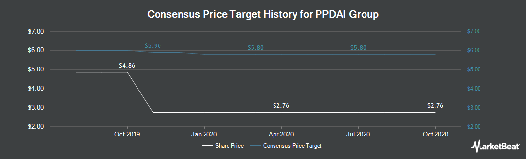 Price Target History for PPDAI Group (NYSE:PPDF)