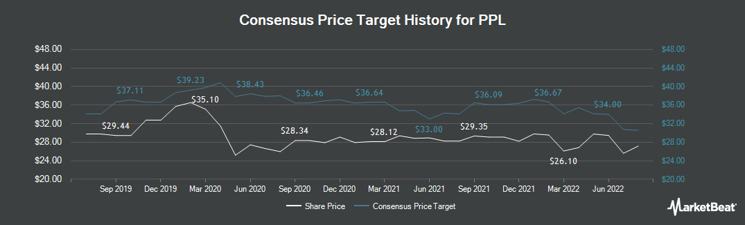 Price Target History for PPL Corporation (NYSE:PPL)