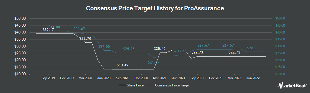 Price Target History for ProAssurance Corporation (NYSE:PRA)