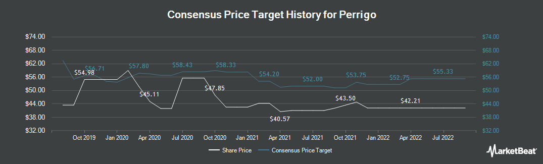 Price Target History for Perrigo (NYSE:PRGO)