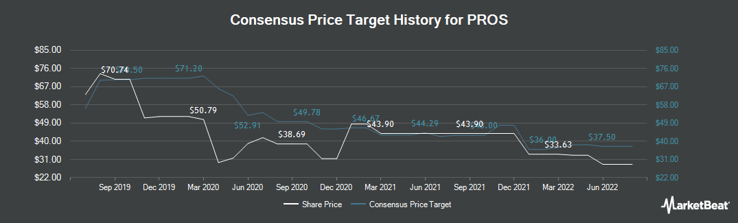 Price Target History for PROS (NYSE:PRO)