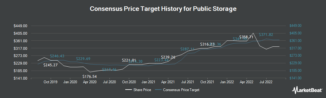 Price Target History for Public Storage (NYSE:PSA)