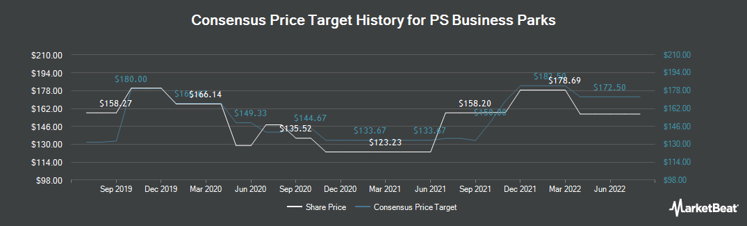 Price Target History for PS Business Parks (NYSE:PSB)