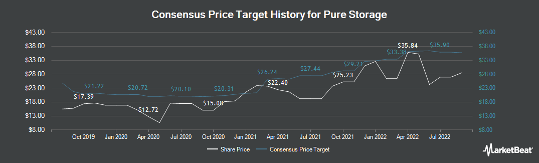 Price Target History for Pure Storage (NYSE:PSTG)
