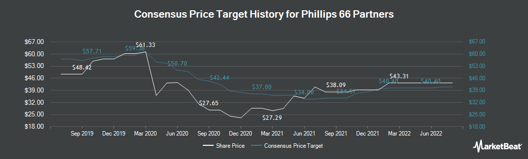 Price Target History for Phillips 66 Partners (NYSE:PSXP)