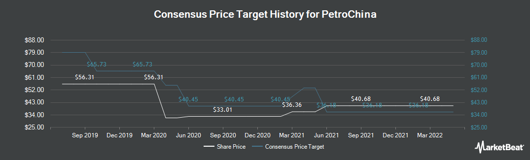 Price Target History for PetroChina (NYSE:PTR)