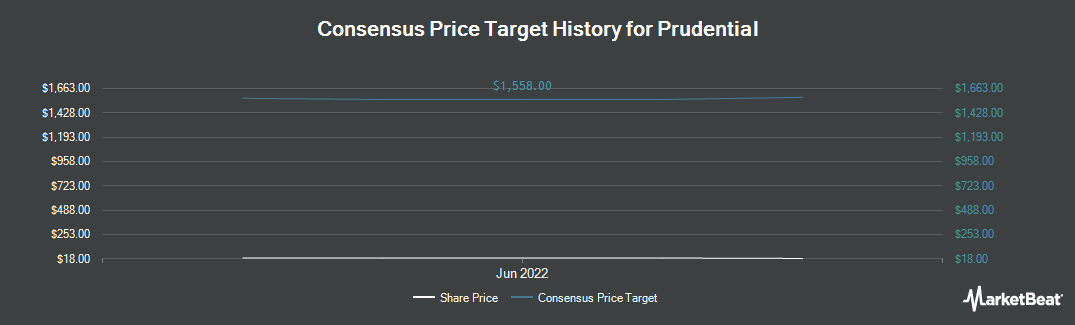 Price Target History for Prudential Public Limited Company (NYSE:PUK)