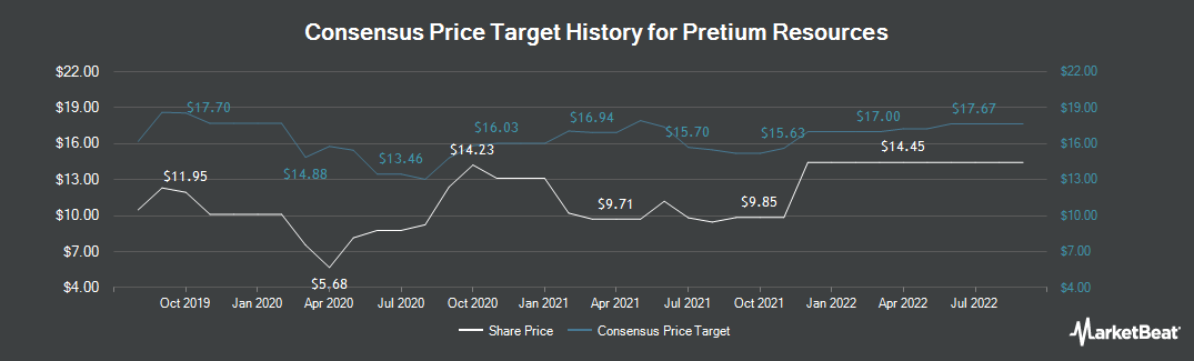 Price Target History for Pretium Resources (NYSE:PVG)